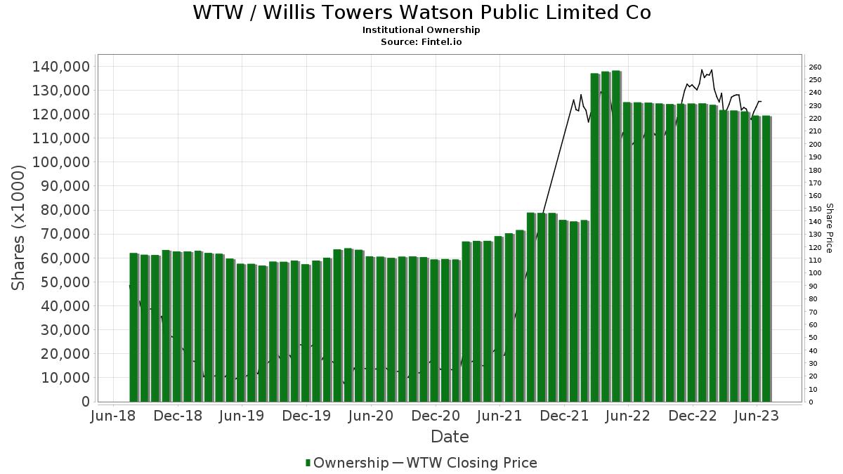 WTW / Weight Watchers International, Inc. Institutional Ownership