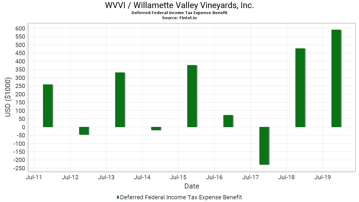 wvvi willamette valley vineyards deferred federal income tax