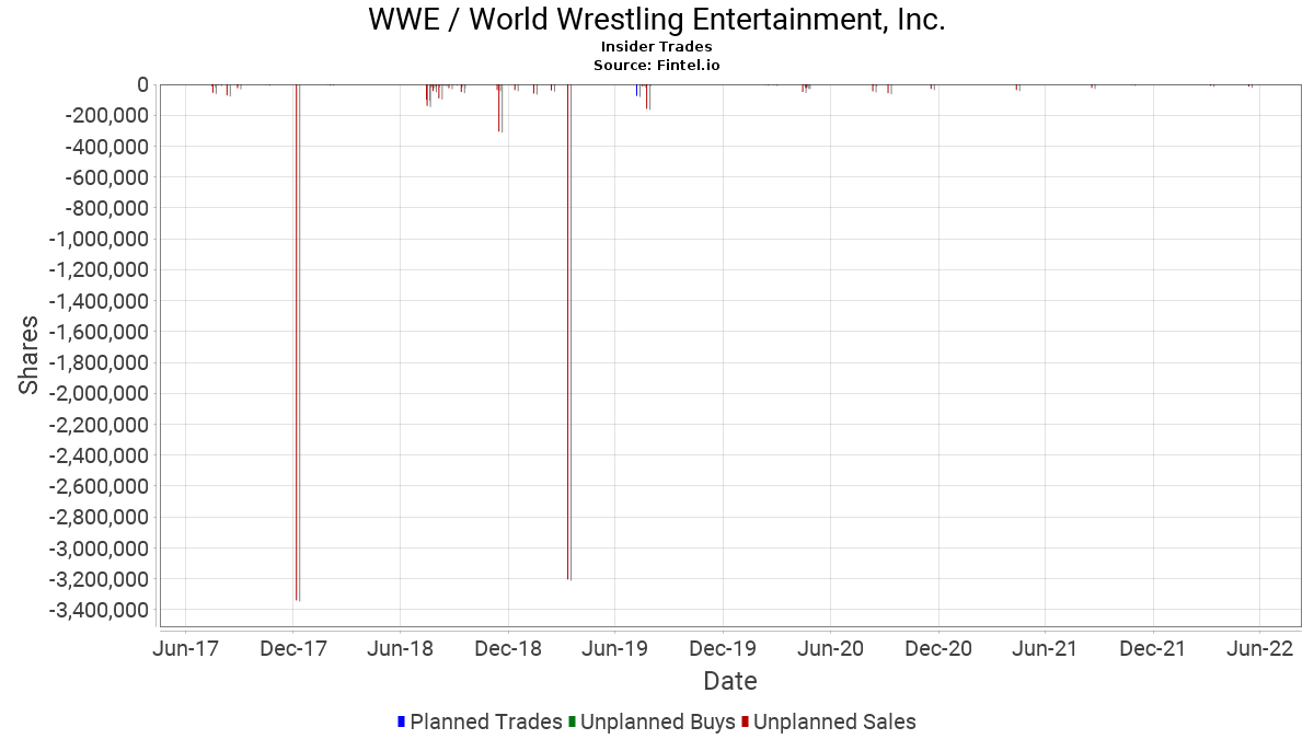 WWE Insider Trading and Ownership - World Wrestling
