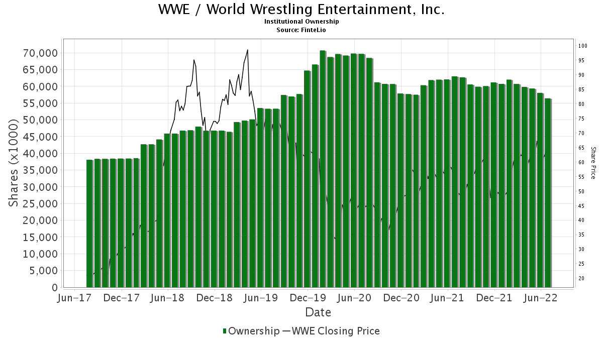 WWE / World Wrestling Entertainment, Inc. Institutional Ownership