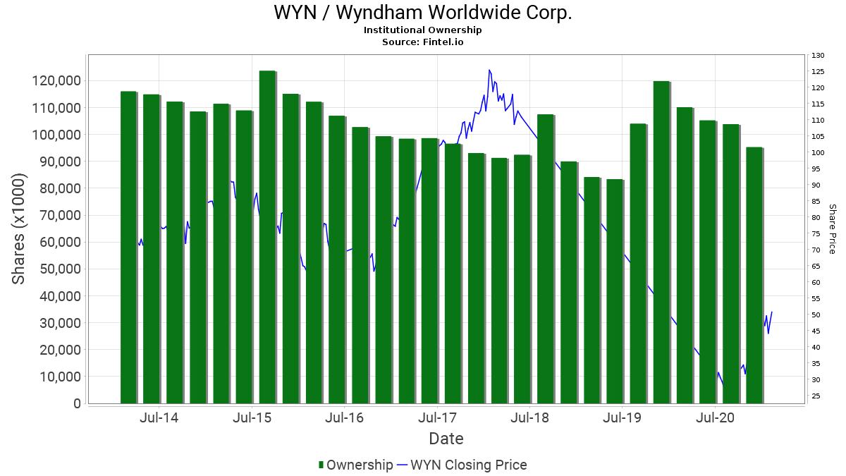 WYN / Wyndham Worldwide Corp. Institutional Ownership