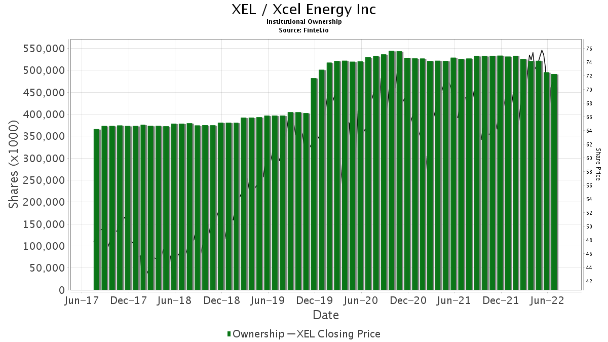 XEL / Xcel Energy, Inc. Institutional Ownership
