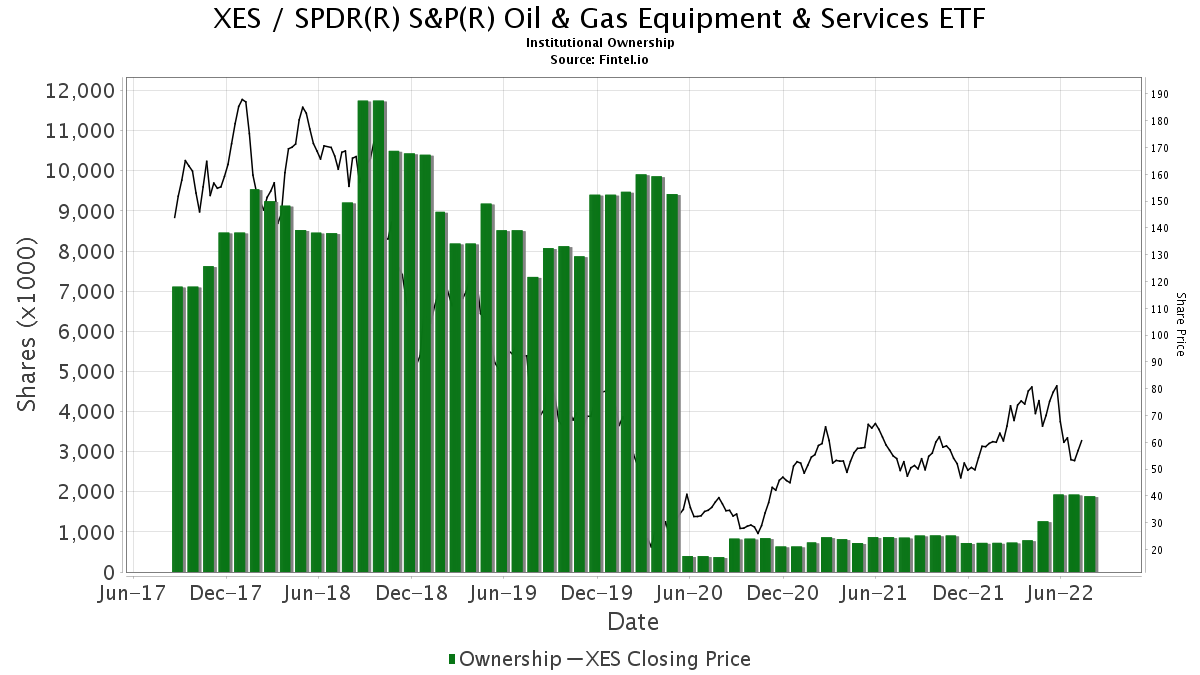 XES Institutional Ownership - SPDR S&P Oil & Gas Equipment