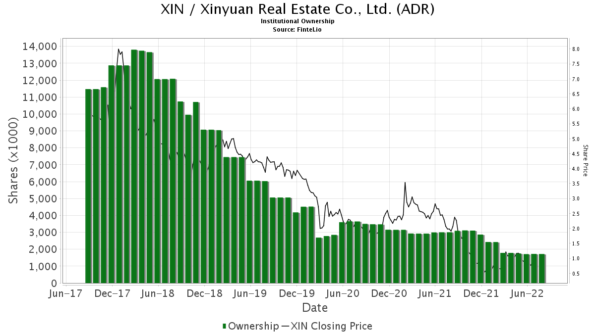 XIN / Xinyuan Real Estate Co., Ltd. Institutional Ownership