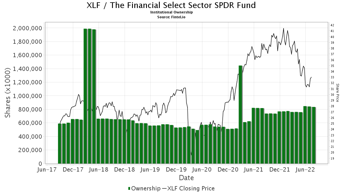 XLF / SPDR Financial Select Sector ETF Institutional Ownership
