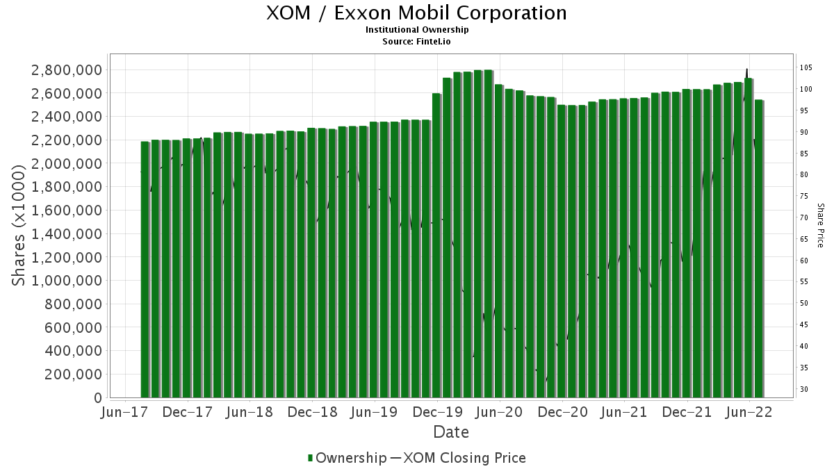 XOM / Exxon Mobil Corp. Institutional Ownership