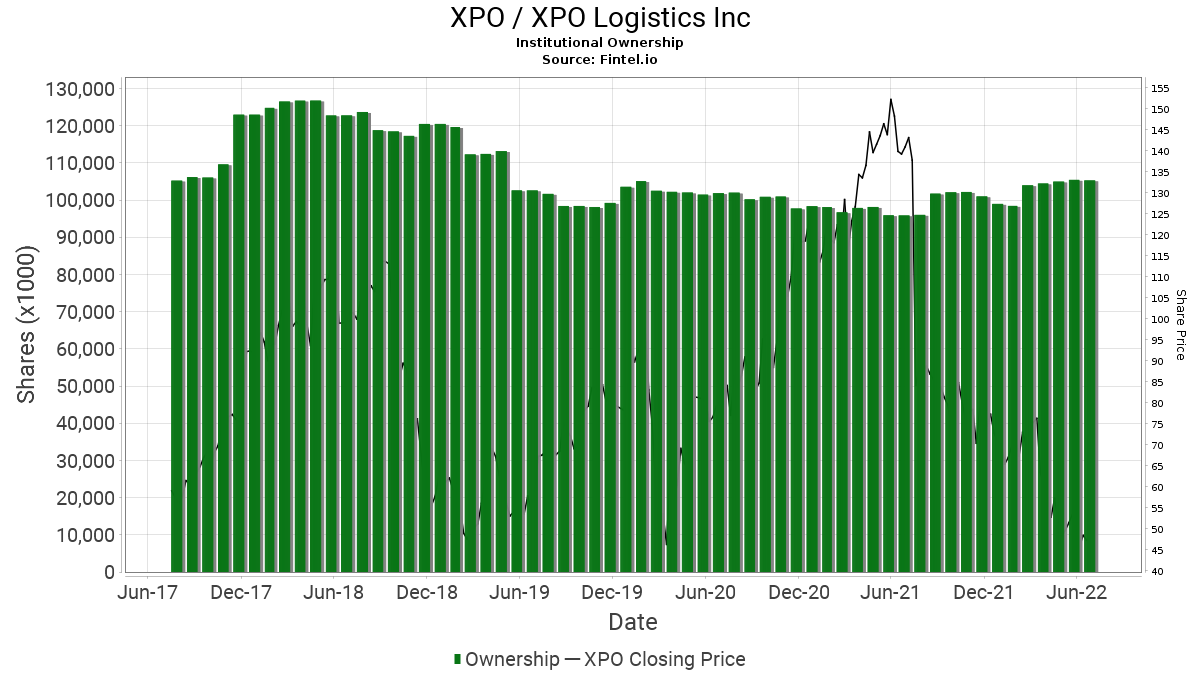 XPO / XPO Logistics, Inc. Institutional Ownership