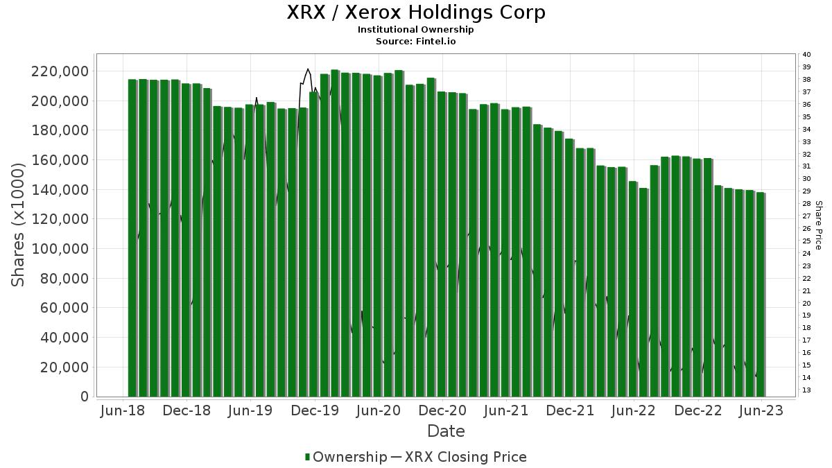 XRX / Xerox Corp. Institutional Ownership