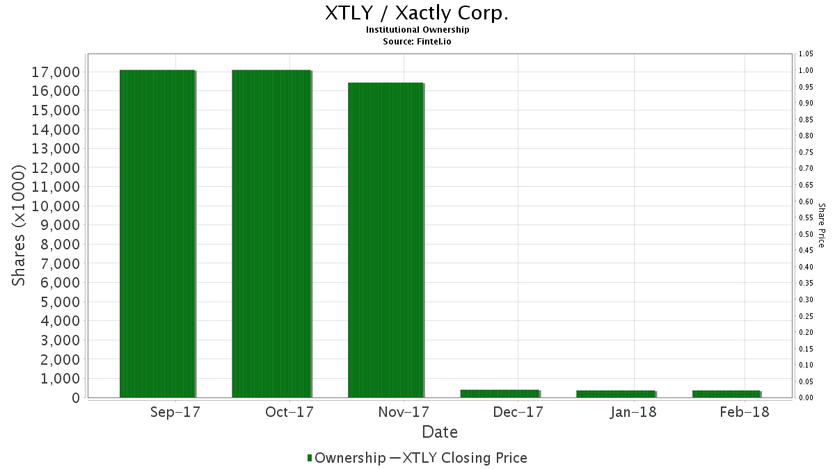 XTLY / Xactly Corp. Institutional Ownership