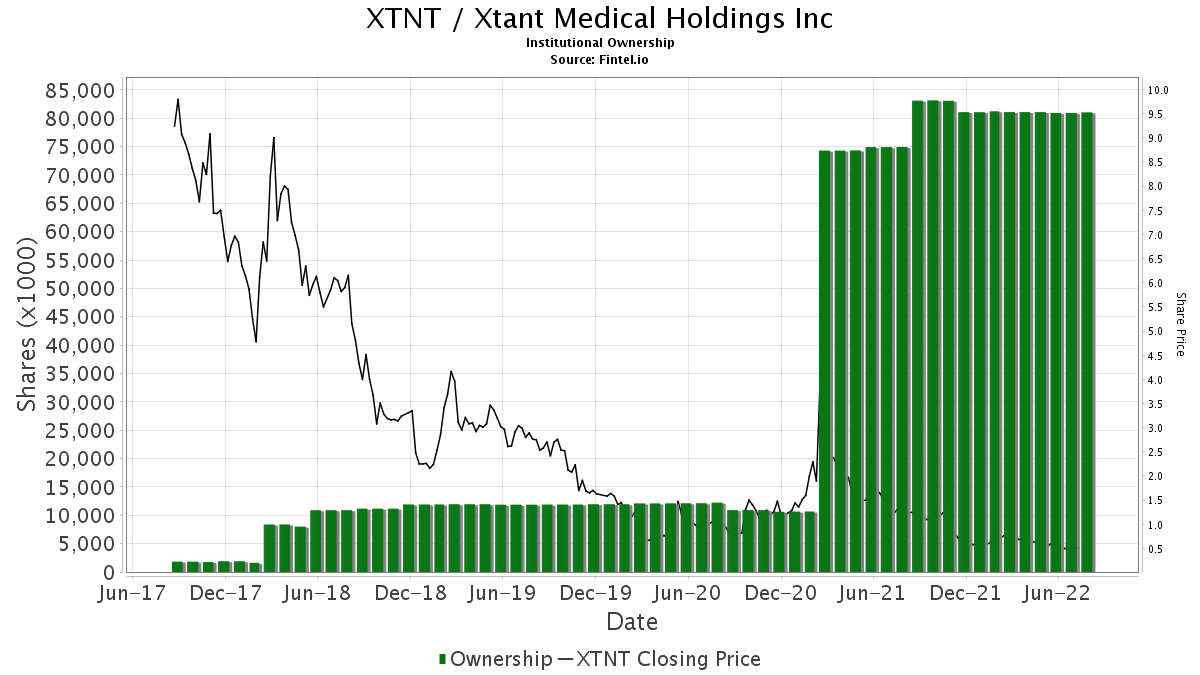 XTNT / Xtant Medical Holdings, Inc. Institutional Ownership