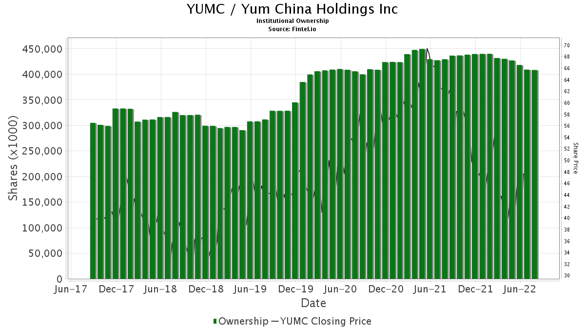 YUMC / Yum China Holdings, Inc. Institutional Ownership
