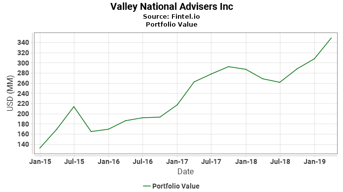 Valley National Advisers Inc - Portfolio Value