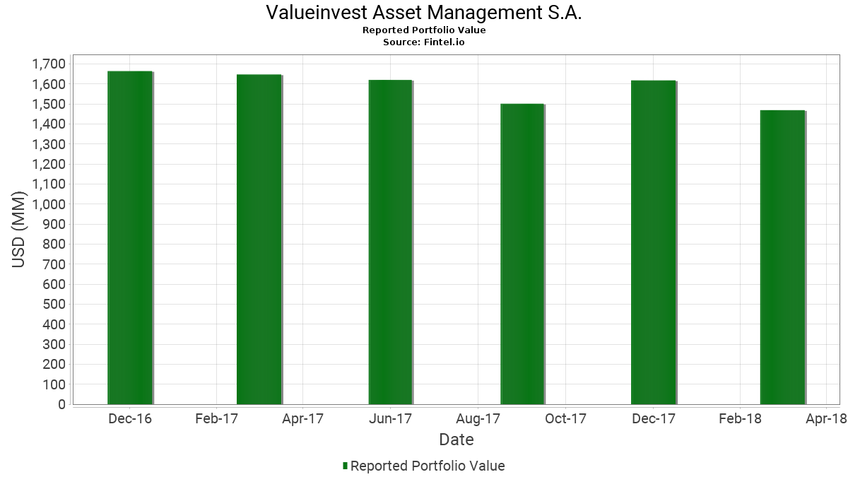 valueinvestment