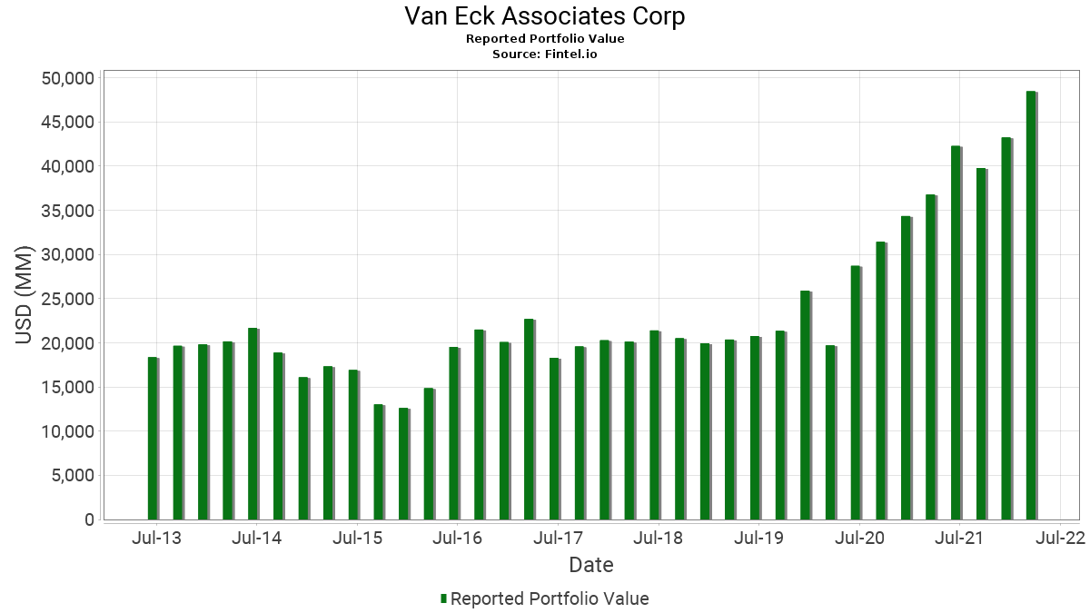 Van Eck Associates Corp - 13F Holdings - Fintel io
