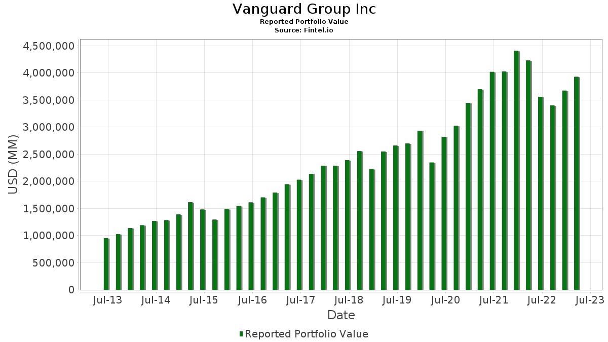 Vanguard Group Inc - 13F Holdings - Fintel.io on