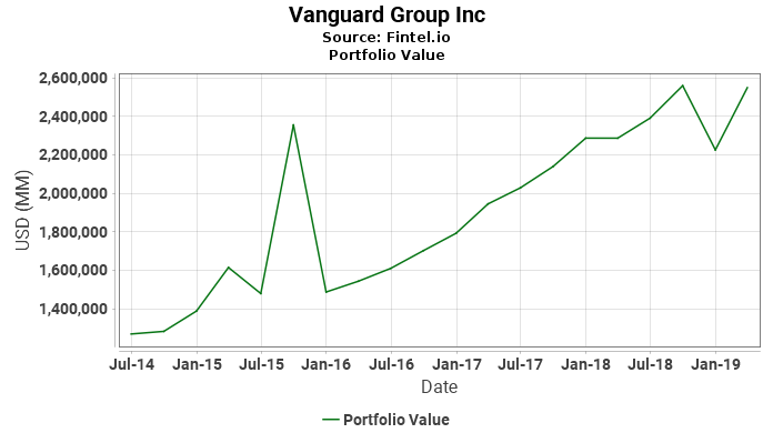Vanguard Group Inc - Portfolio Value