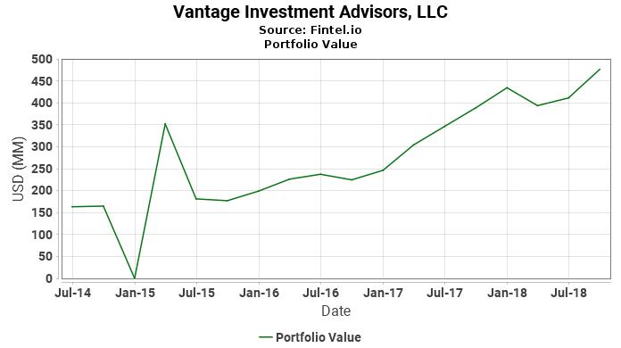 Vantage Investment Advisors, LLC - Portfolio Value
