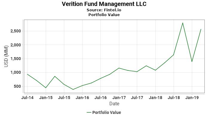 Verition Fund Management LLC - Portfolio Value