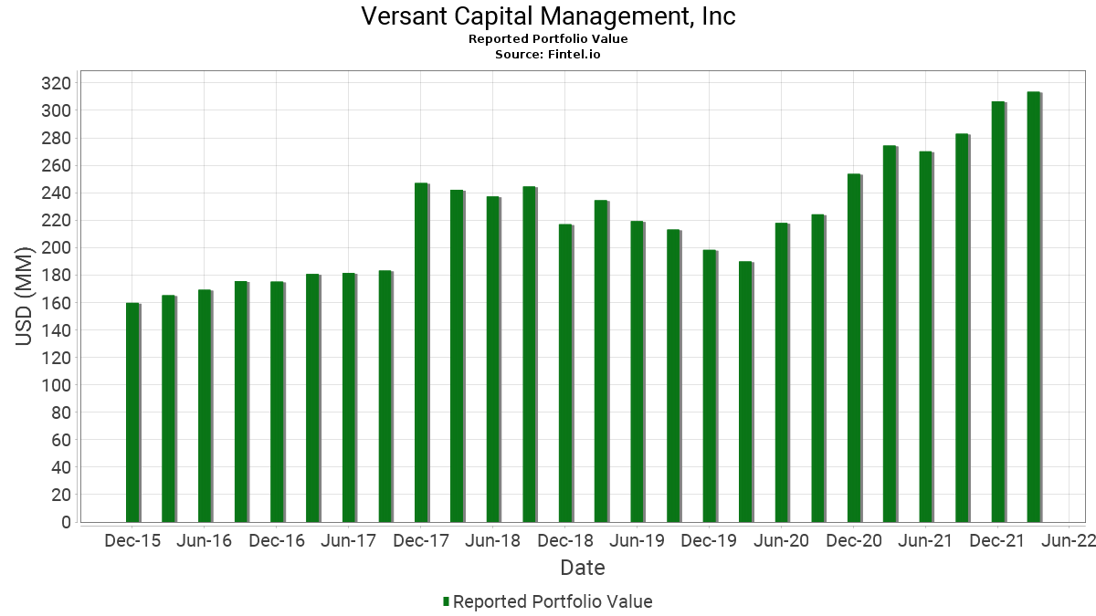 Versant Capital Management, Inc - 13F Holdings - Fintel io