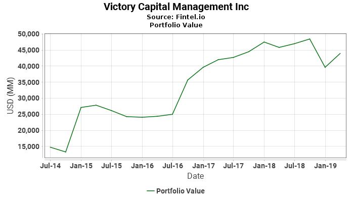 Victory Capital Management Inc - Portfolio Value