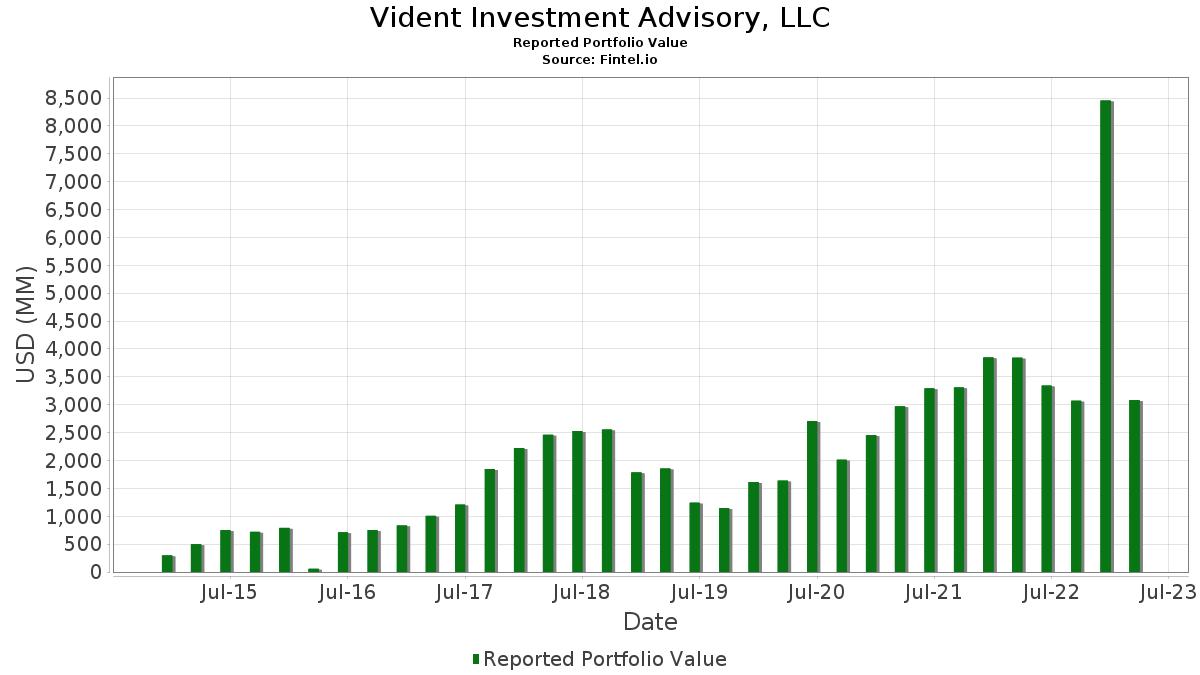 vident investment advisory