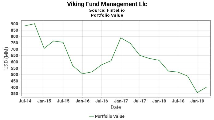 Viking Fund Management Llc - Portfolio Value