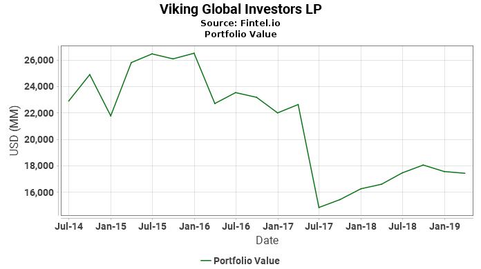 Viking Global Investors LP - Portfolio Value