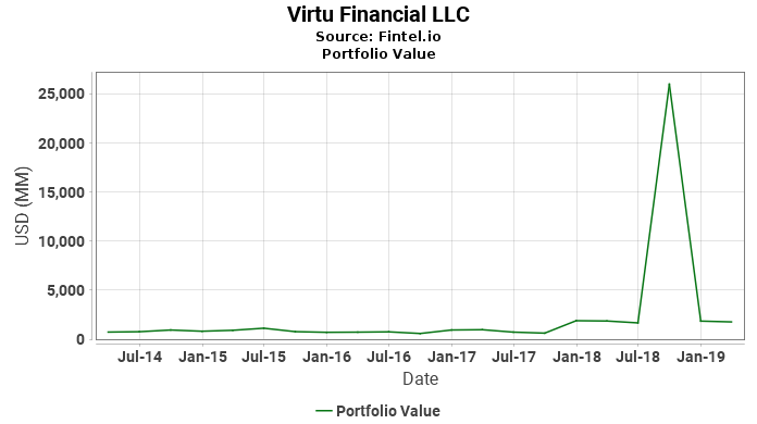 Virtu Financial LLC - Portfolio Value