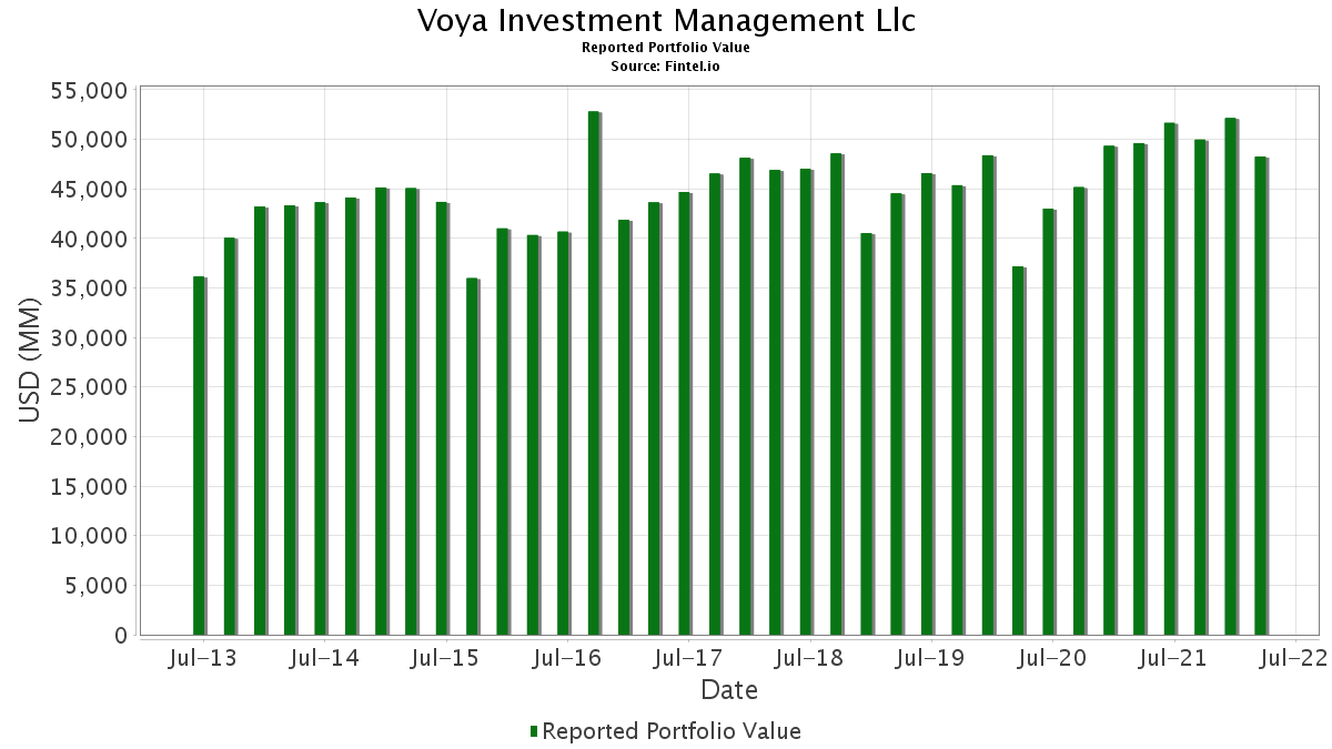 Voya Investment Management LLC - 13F Holdings - Fintel.io on