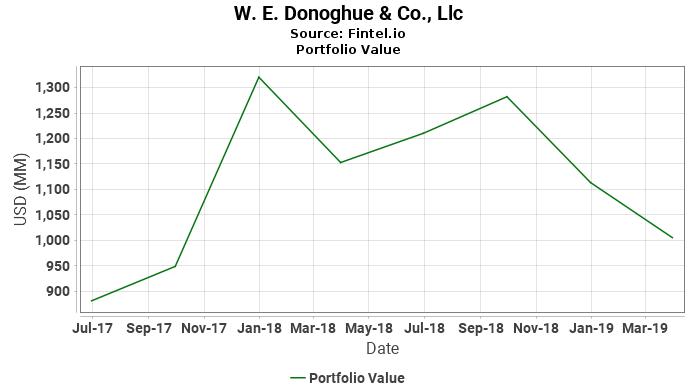 W. E. Donoghue & Co., Llc - Portfolio Value