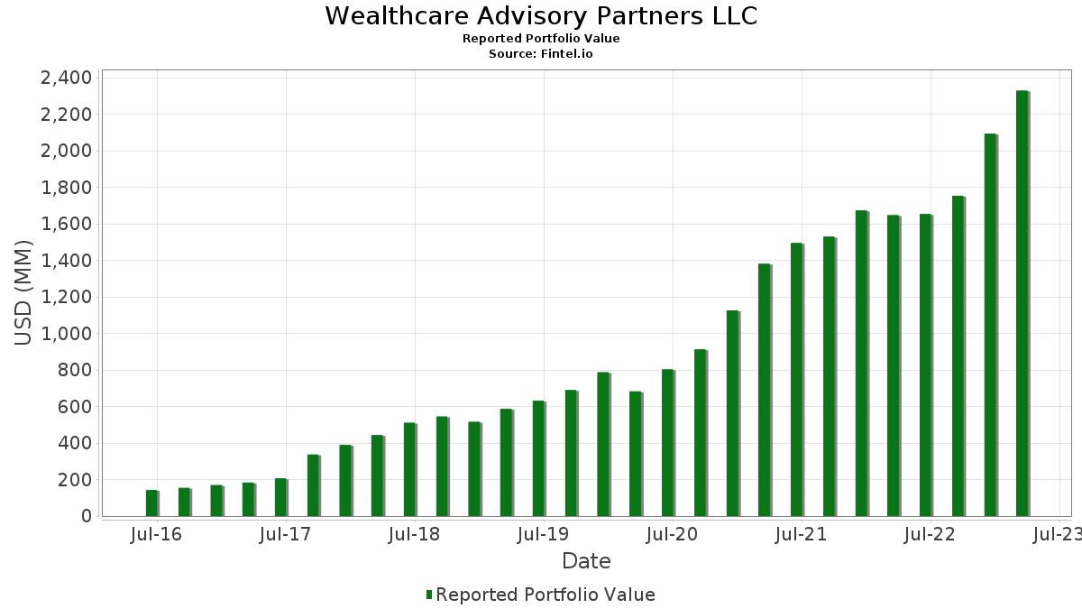 Wealthcare Advisory Partners LLC - 13F Holdings - Fintel io