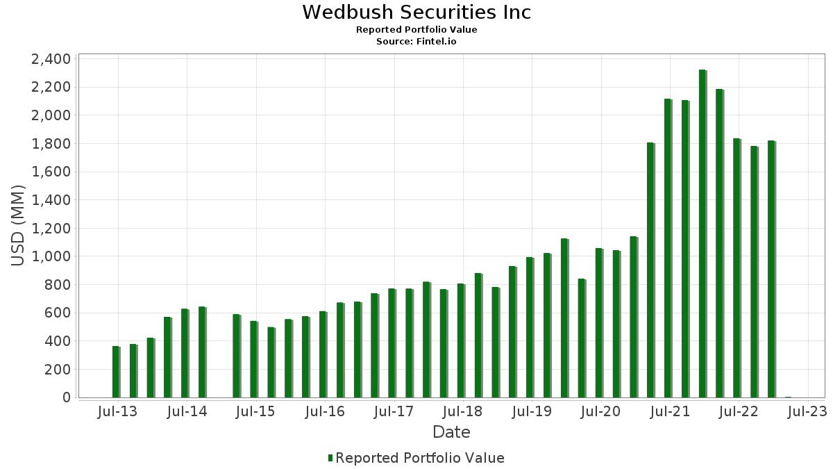 Wedbush Securities Inc - 13F Holdings - Fintel.io on