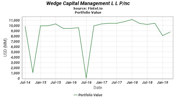 Wedge Capital Management L L P/nc - Latest 13F Holdings - Fintel io