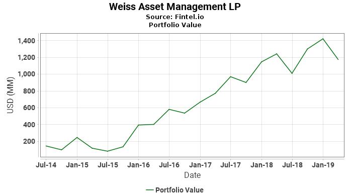 Weiss Asset Management LP - Portfolio Value