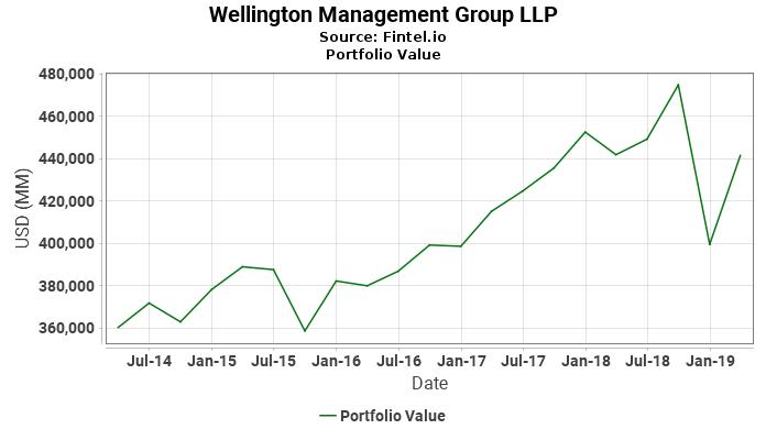 Wellington Management Group LLP - Portfolio Value