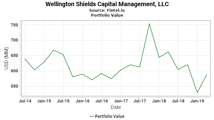 Wellington Shields Capital Management, LLC - Portfolio Value
