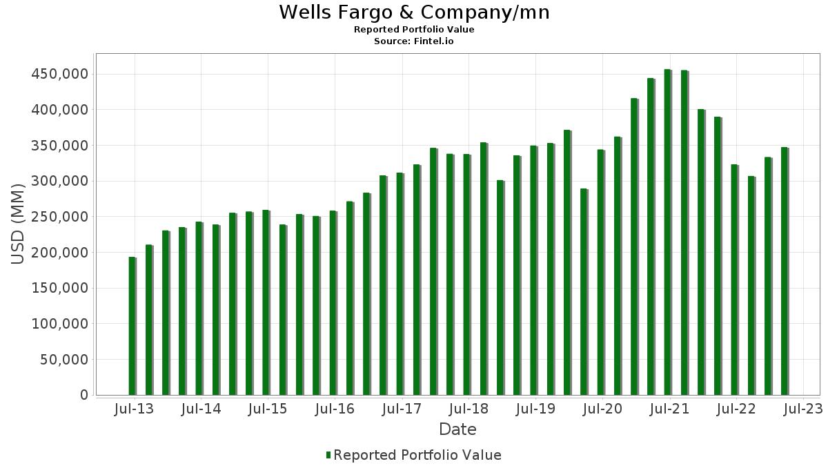 Wells Fargo & Company/mn - 13F Holdings - Fintel io
