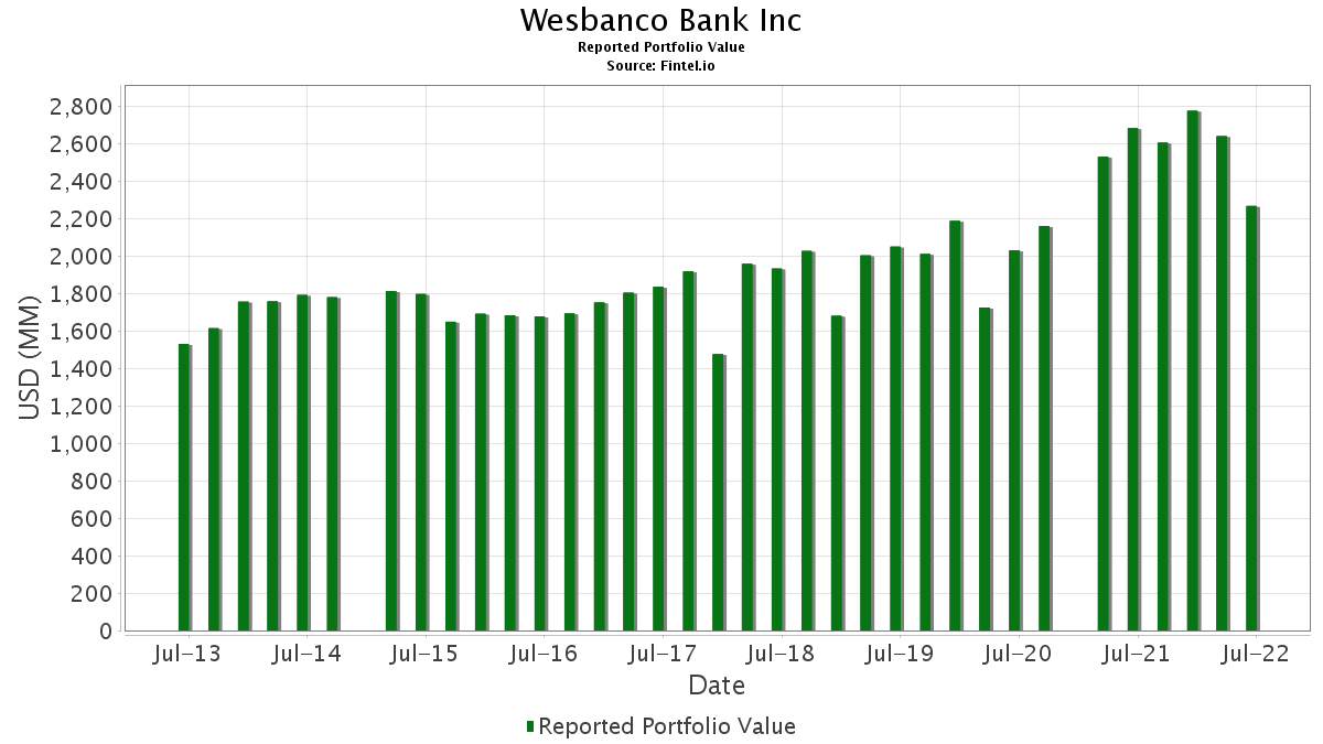 Wesbanco Bank Inc - 13F Holdings - Fintel io