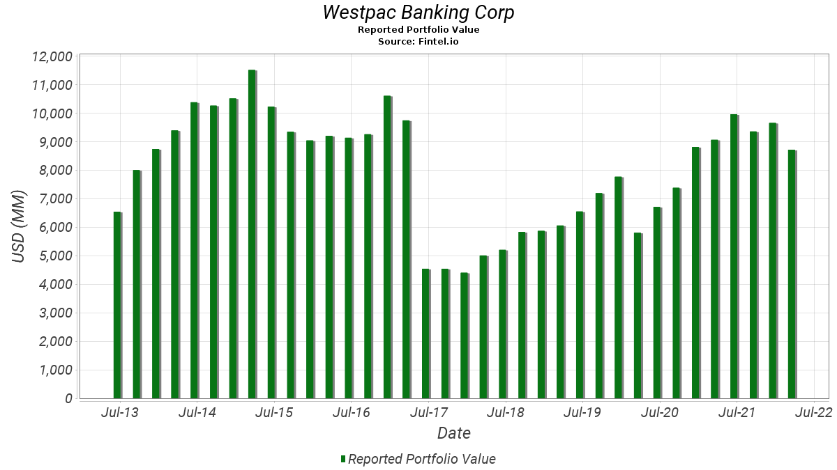 Westpac aspen investments trends in savings and investments in india
