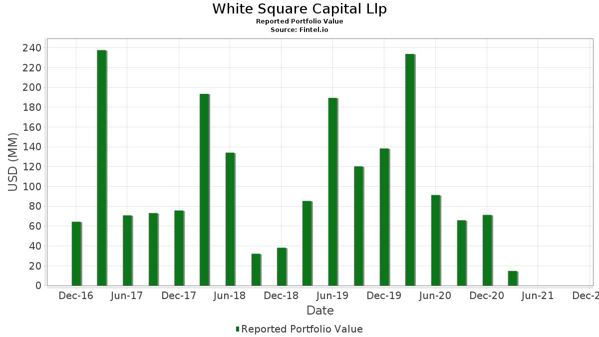 White Square Capital Llp - Portfolio Holdings (13F, 13G)
