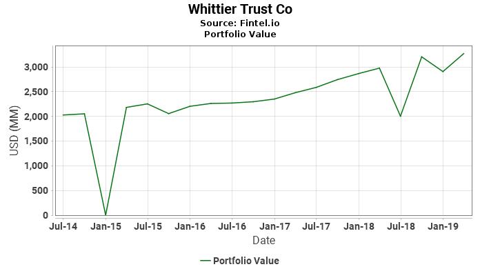 Whittier Trust Co - Portfolio Value