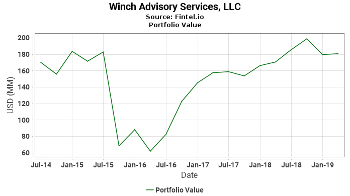 Winch Advisory Services, LLC - Portfolio Value