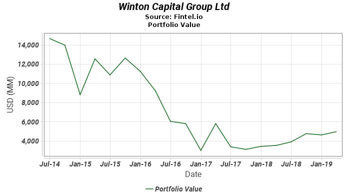 Winton Capital Group Ltd - Portfolio Value