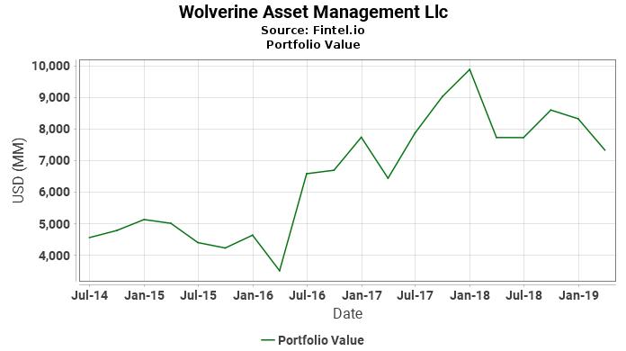 Wolverine Asset Management Llc - Portfolio Value