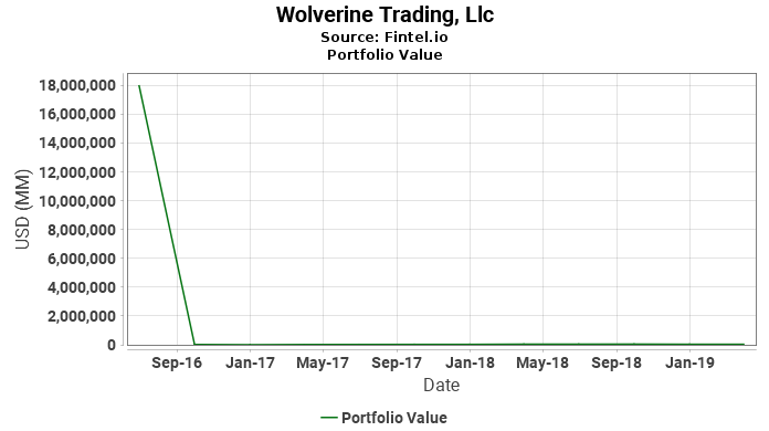 Wolverine Trading, Llc - Portfolio Value