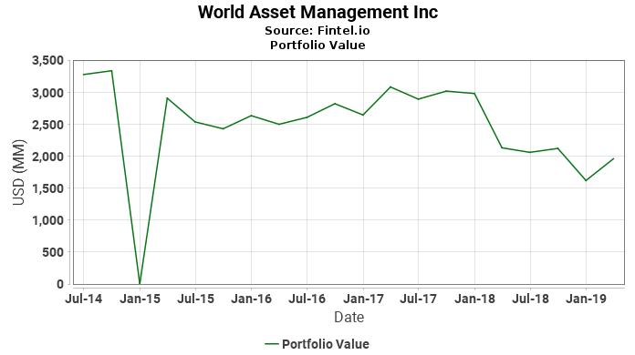 World Asset Management Inc - Portfolio Value