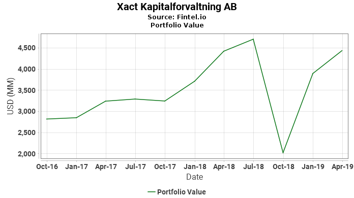Xact Kapitalforvaltning AB - Portfolio Value