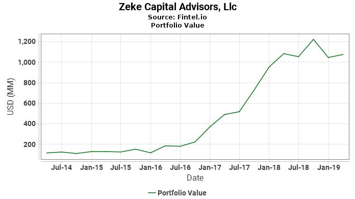 Zeke capital advisors llc latest 13f holdings fintel zeke capital advisors llc portfolio value malvernweather Choice Image