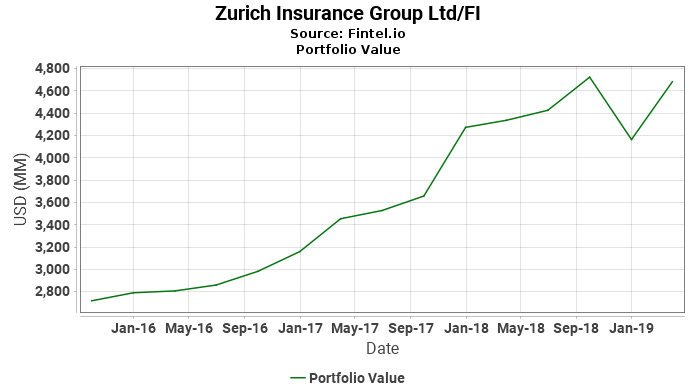 Zurich Insurance Group Ltd/FI - Portfolio Value